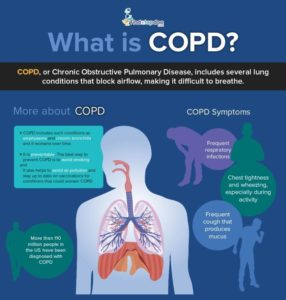 Illustration of Shortness Of Breath, Back And Joint Pain And Is COPD Contagious?
