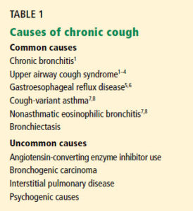 Illustration of Causes Of Prolonged Cough?
