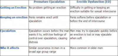 Illustration of Management Of Erectile Dysfunction And Premature Ejaculation After Treatment For Anxiety Disorders?