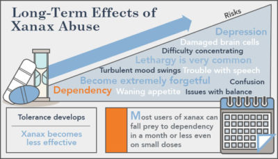 Illustration of The Effect After Consumption Of Benzodiazepine Drugs Exceeds The Dose?