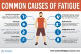 The Cause Of Fatigue, Anxiety And Tightness When Fatigue?