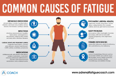 Illustration of The Cause Of Fatigue, Anxiety And Tightness When Fatigue?