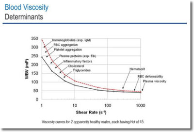 Illustration of Viscous Blood And Risk Of Heart Failure?