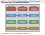 Impact After Blood Transfusion In Stroke Patients?