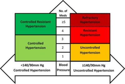 Illustration of Differences In Controlled And Uncontrolled Hypertension?
