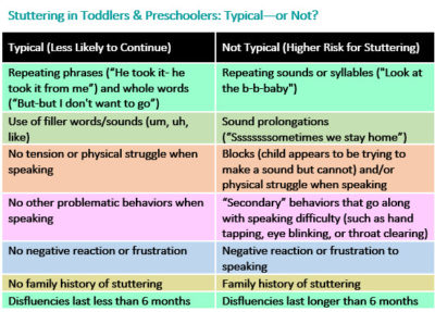 Illustration of Causes Of Stuttering In Children Aged 5 Years?
