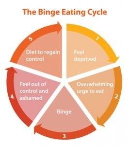 Illustration of How To Deal With Binge Eating Disorder?