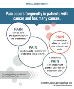 Illustration of Medication To Deal With Pain Due To Cancer?