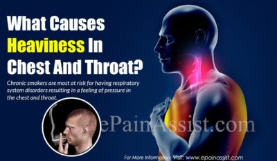 Illustration of The Cause Of Chest Pain Accompanied By Sore Throat