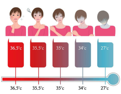 Illustration of In The Measurement Of Body Temperature Range Of 35 ° C I Feel Normal, But When Approaching 37 ° C I Feel Sak