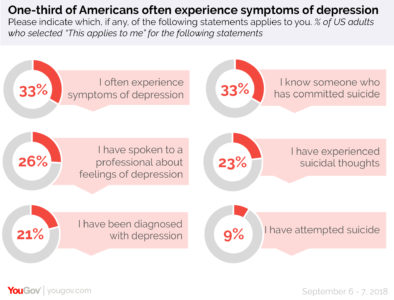 Illustration of Is A Suicide Attempt A Symptom Of Depression?