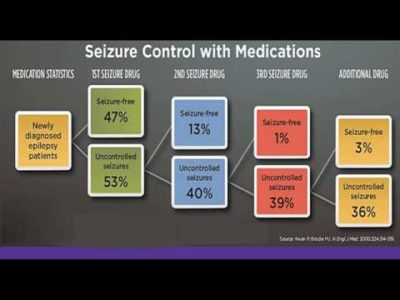 Illustration of The Use Of Drugs To Treat Seizures Due To Epilepsy?