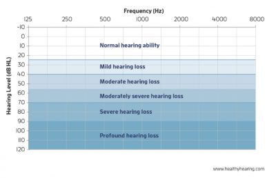 Illustration of Can Hearing Loss More Than 95dB Be Able To Use Hearing Aids?