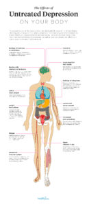 Illustration of What Are The Physical Symptoms If Depressed?