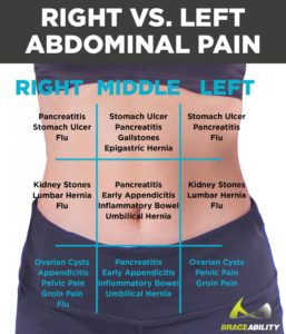 Illustration of Lower Right Abdominal Pain When You Have An Ovarian Cyst?