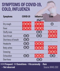 Illustration of Dry Cough, Cold And Shortness Of Breath, What Are The Symptoms Of Corona Virus Infection?
