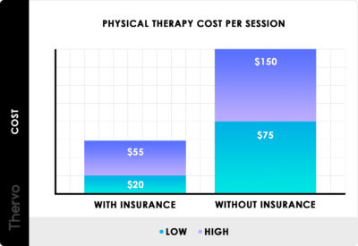 Illustration of The Cost Of Therapy For Patients Who Are Positive For COVID-19