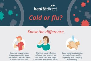 Illustration of Having A Cough And Flu, What Are The Symptoms Of Corona Virus Infection?