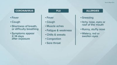 Illustration of Sore Throat And Cough, What Are The Symptoms Of COVID-19?