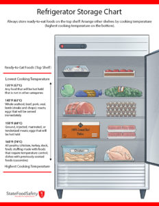 Illustration of Tips For Storing Chicken Meat In The Refrigerator