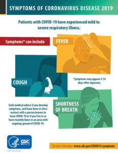 Illustration of Ask About The Symptoms Of Covid-19