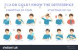 Sore Throat And A Slight Fever What Are The Symptoms Of Corona?