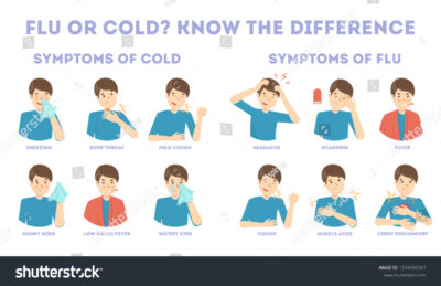 Illustration of Sore Throat And A Slight Fever What Are The Symptoms Of Corona?