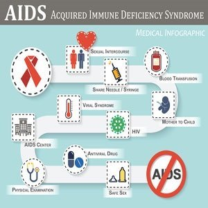 Illustration of Causes Of HIV