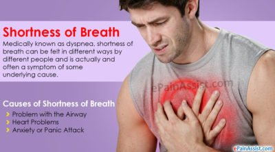Illustration of How To Distinguish Cough And Shortness Of Breath With The Usual Symptoms Of COVID-19