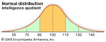 Illustration of The Normal Value Of IQ And How To Improve It