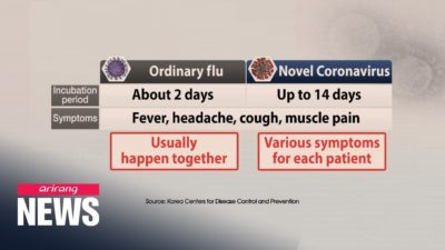 Illustration of How To Distinguish Ordinary Flu With Corona