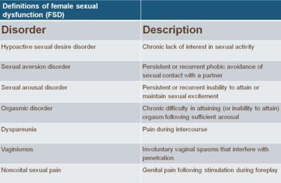 Illustration of How To Deal With Sexual Disorders