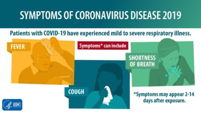 Illustration of How To Recognize The Symptoms Of The Corona Virus Itself