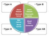 Causes Changes In Blood Type