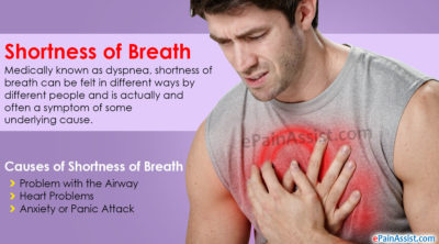 Illustration of The Cause Of Shortness Of Breath Accompanied By Chest Pain