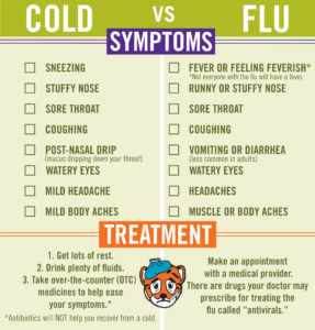 Illustration of Can Medication To Treat Flu Symptoms Be Taken With Amoxicillin ??
