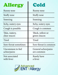 Illustration of About Cold Allergies