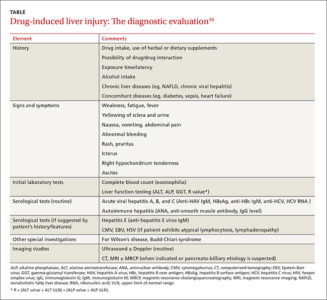 Illustration of How To Treat Hepatitis Caused By Drugs?