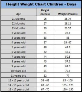 Illustration of The Weight Of A 3-year-old Is Not Ideal?