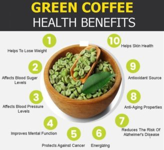 Illustration of Is Green Coffee Good For Weight Loss?