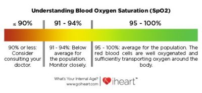Illustration of Normal Oxygen Levels But Difficulty Breathing?