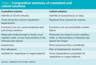 Illustration of The Use Of Intravenous Fluids That Have Been Mixed With Vitamin C?