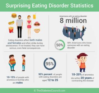 Illustration of Anorexia Disorders?