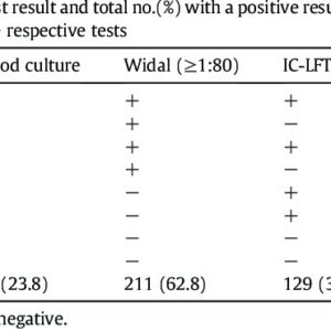 Illustration of Explanation Of The Results Of Blood Checks On WIDAL?