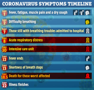 Illustration of Sore Throat, Fever Up And Down, Shortness Of Breath And Fatigue?