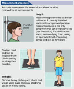 Illustration of A Valid Measurement For Measuring Height?