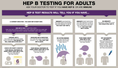 Illustration of Is It Necessary To Have A Hepatitis B Test Again If The Baby Has Hepatitis B Negative At The Age Of 9 Months?