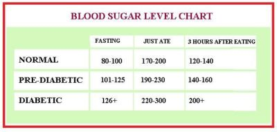 Illustration of What Is The Normal Blood Sugar Level After Eating?