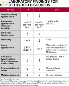 Illustration of Results Of Examination Of Thyroid Levels In Infants?