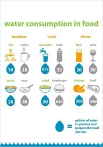 Illustration of Regarding Food And The Amount Of Water Consumption In Patients With Kidney Stones?